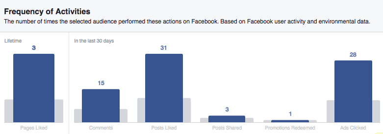 Facebook Audience Insights/behavior