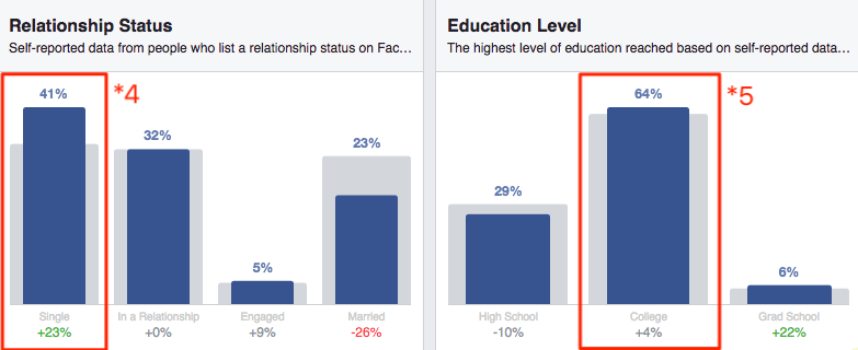 Facebook Audience Insights/relationship status