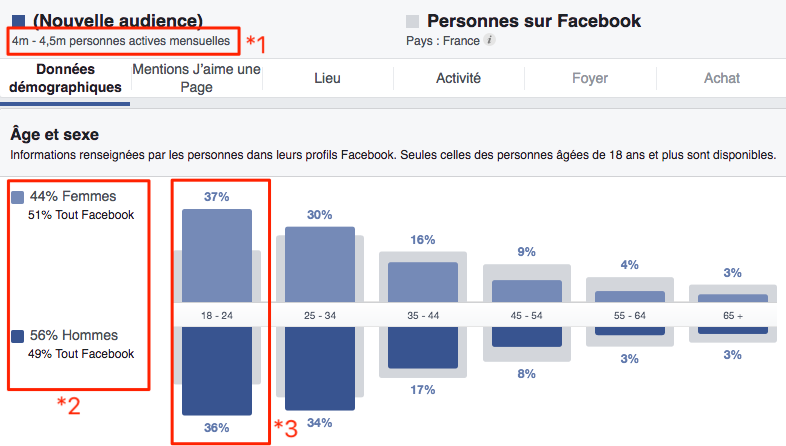 Facebook Audience Insights/age et sexe