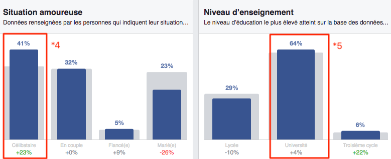 Facebook Audience Insights/ situation amoureuse et education