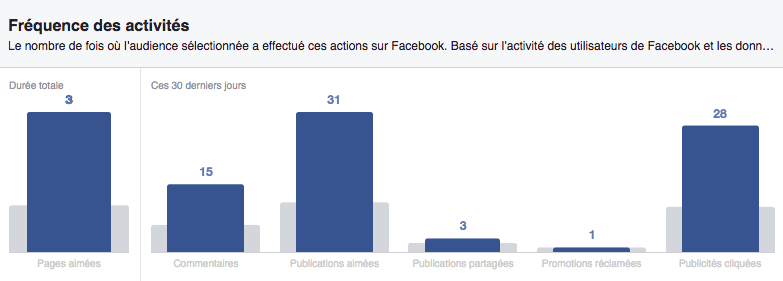 Facebook Audience Insights/activite