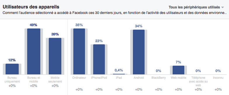 Facebook Audience Insights/devices